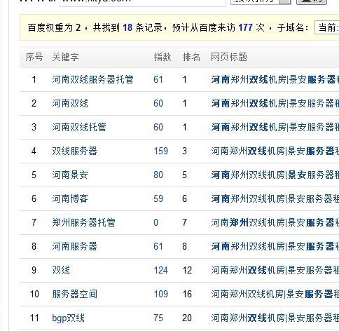 IDC博客排名